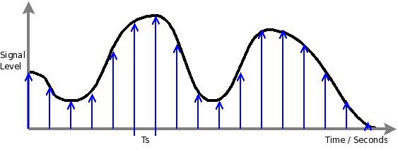 To allow the development of the DSP algorithms in MATLAB, I needed to ...
