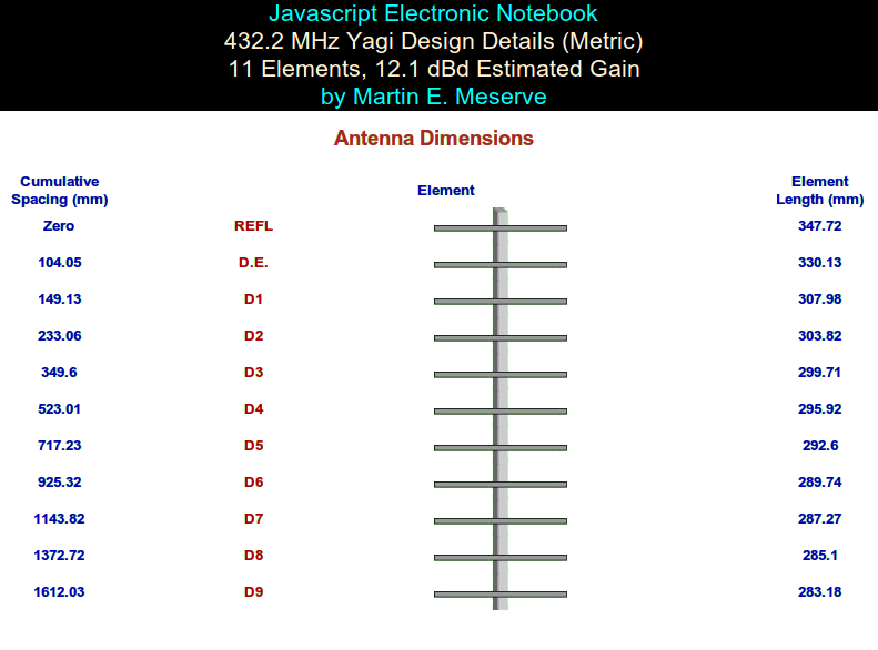 70-centimetre, 11-element Yagi design