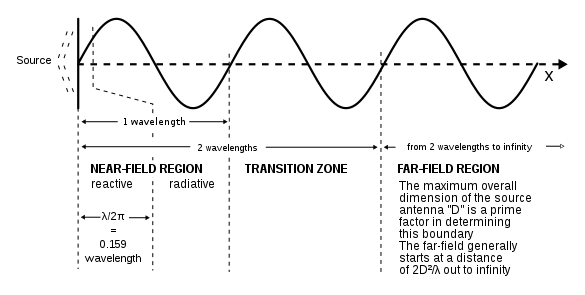 Antenna Radiation Pattern George Smart M1geo