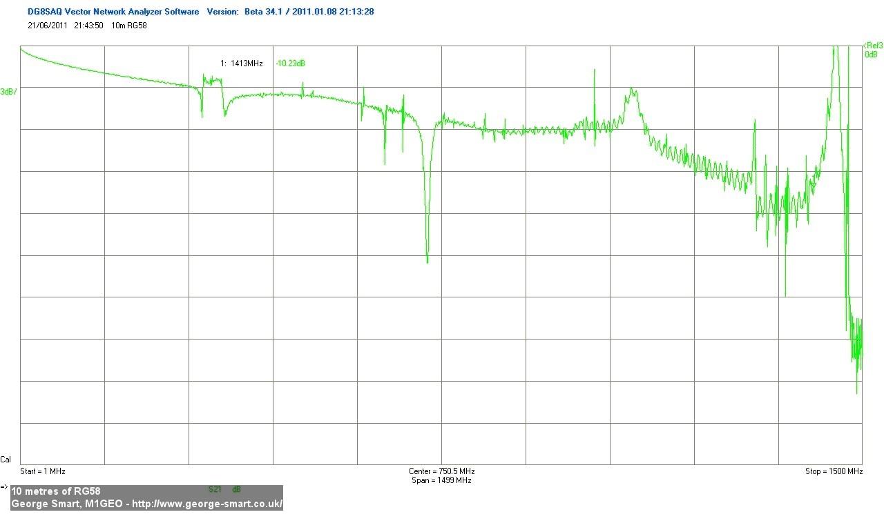 10 metres, RG58 swept 1-1500 MHz