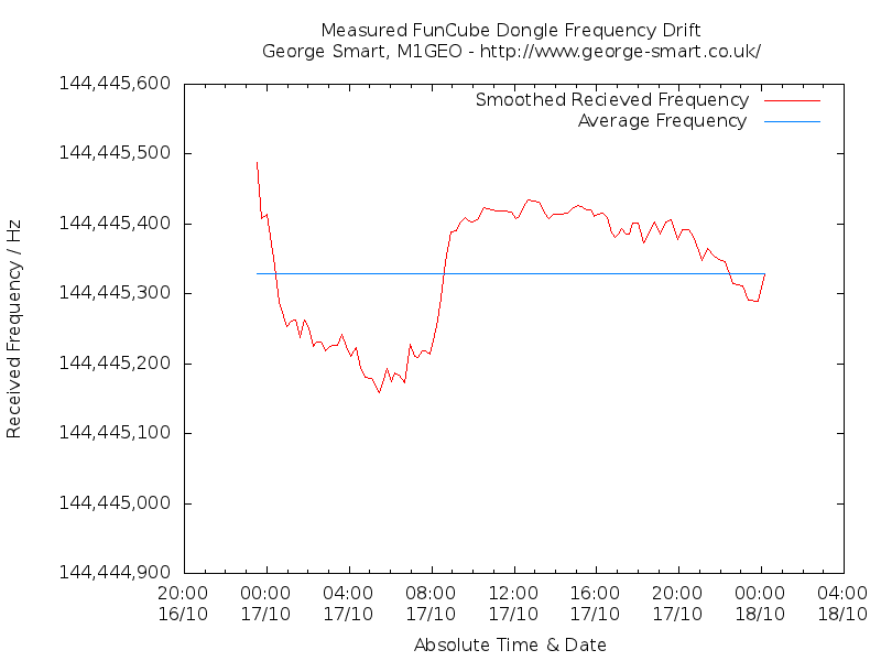 FunCube Dongle Frequency Stability – George Smart – M1GEO