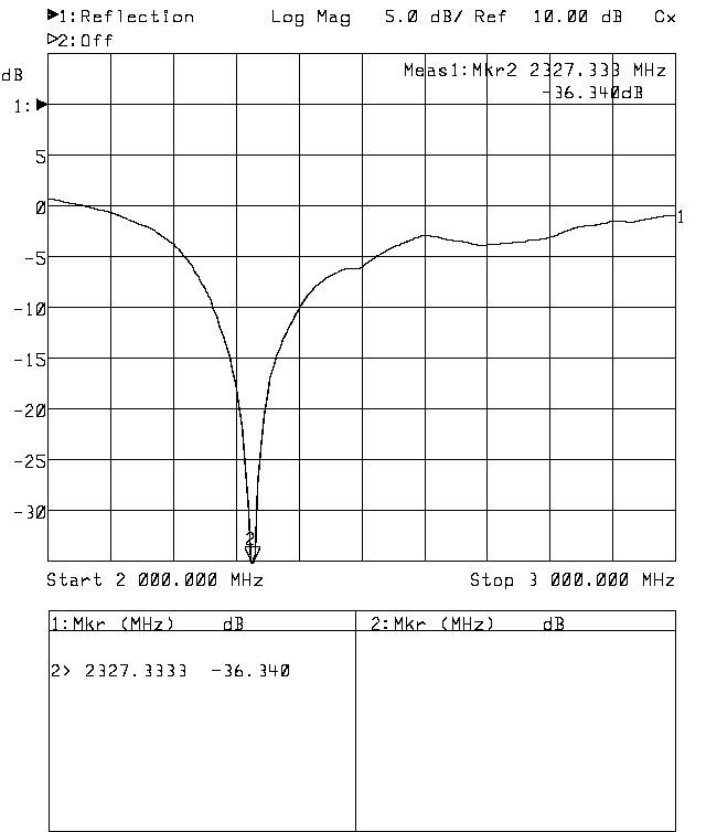 Dipole Frequency Response