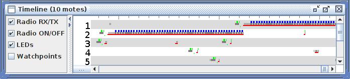 Cooja Simulation Timeline