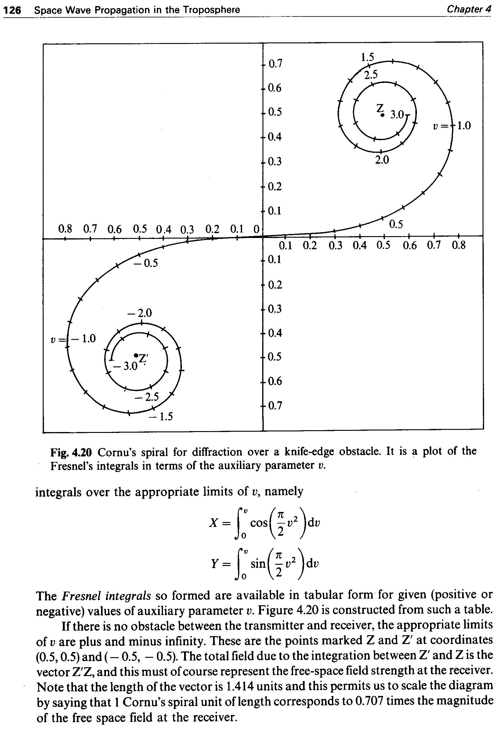 Cornu Spiral : test scan image