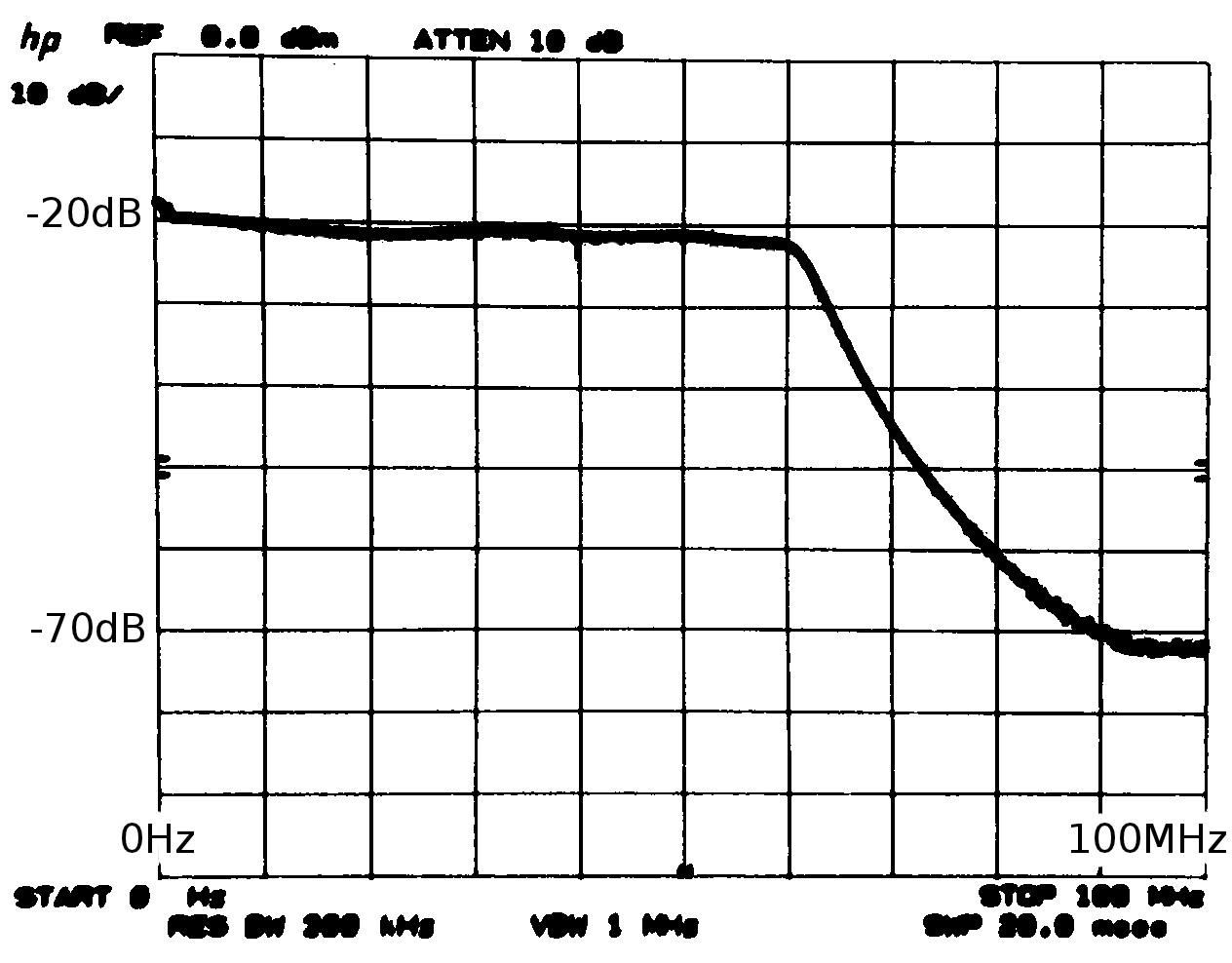 FCD HF Up-Converter LPF Response