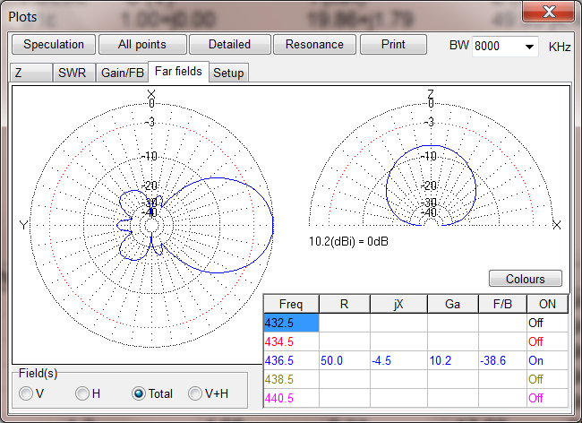 Dual Band Satellite Yagi – George Smart – M1GEO