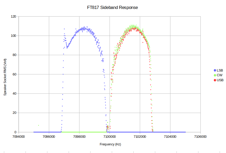 FT817 Filters
